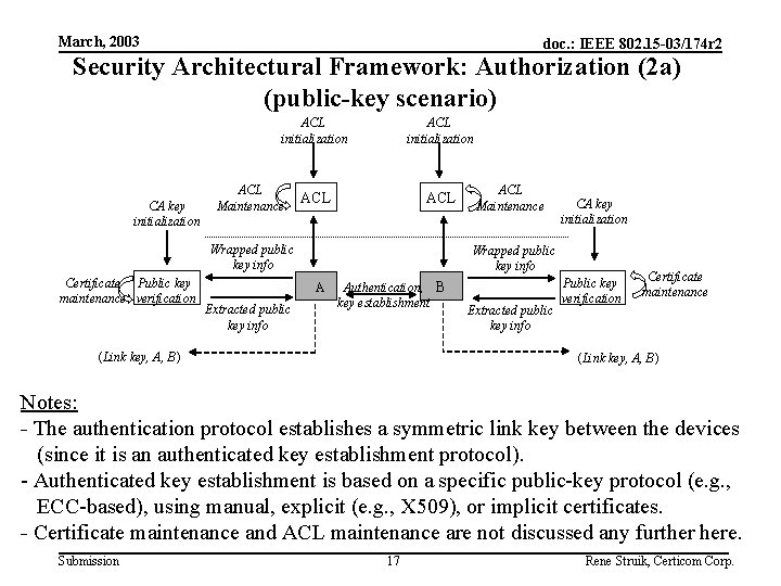 March, 2003 doc. : IEEE 802. 15 -03/174 r 2 Security Architectural Framework: Authorization