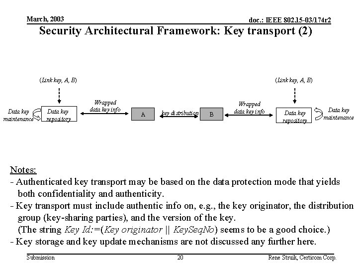 March, 2003 doc. : IEEE 802. 15 -03/174 r 2 Security Architectural Framework: Key