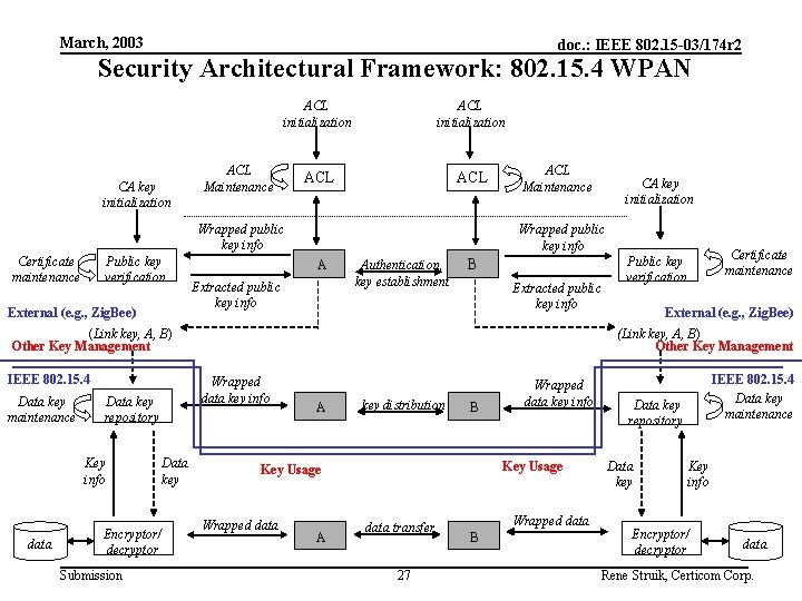 March, 2003 doc. : IEEE 802. 15 -03/174 r 2 Security Architectural Framework: 802.