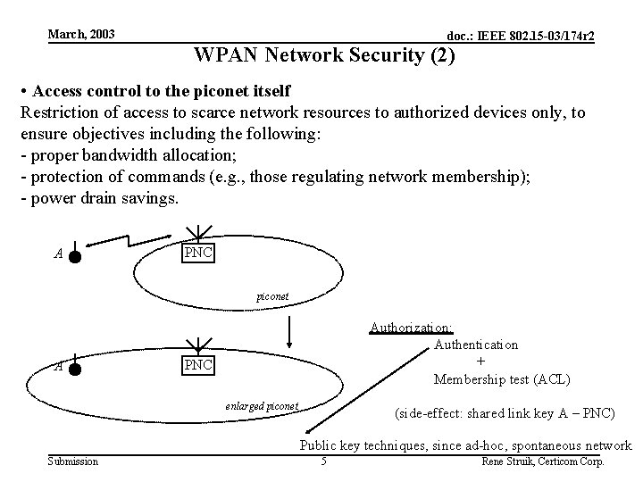 March, 2003 doc. : IEEE 802. 15 -03/174 r 2 WPAN Network Security (2)