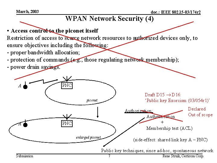 March, 2003 doc. : IEEE 802. 15 -03/174 r 2 WPAN Network Security (4)