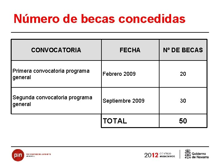 Número de becas concedidas CONVOCATORIA FECHA Nº DE BECAS Primera convocatoria programa general Febrero