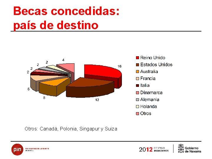 Becas concedidas: país de destino Otros: Canadá, Polonia, Singapur y Suiza