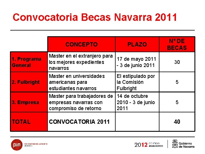 Convocatoria Becas Navarra 2011 CONCEPTO PLAZO Nº DE BECAS 1. Programa General Master en