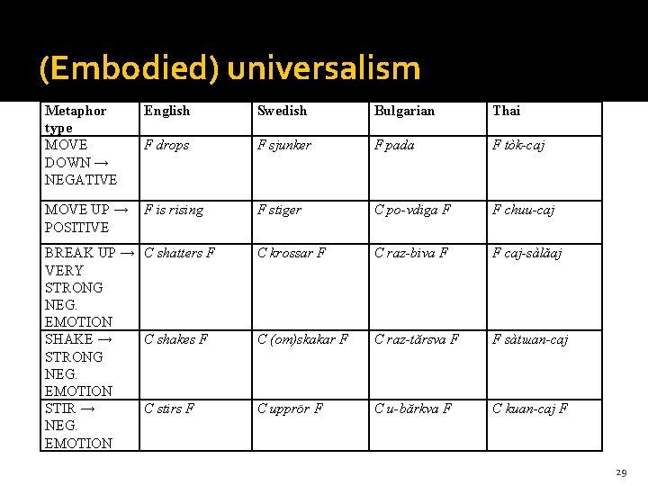 Theory 1 (Embodied) universalism Metaphor type MOVE DOWN → NEGATIVE English Swedish Bulgarian Thai