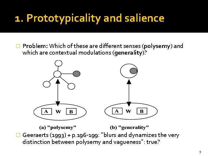 1. Prototypicality and salience � Problem: Which of these are different senses (polysemy) and