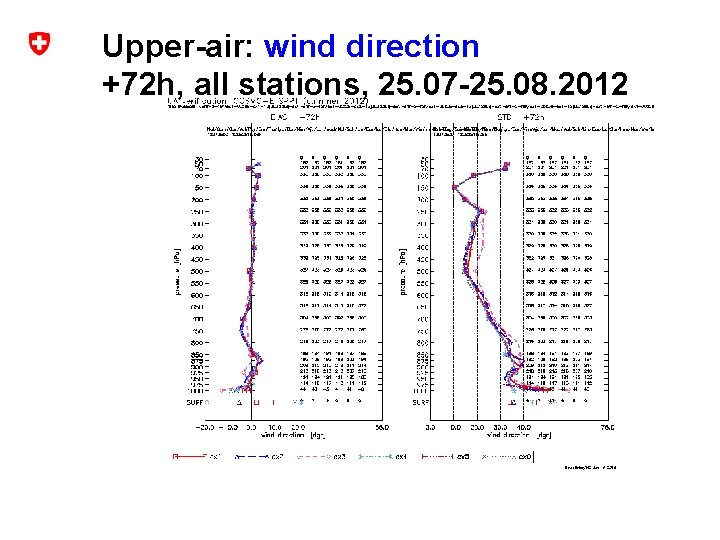 Upper-air: wind direction +72 h, all stations, 25. 07 -25. 08. 2012