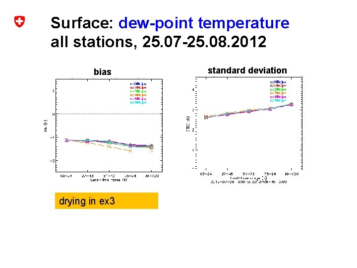 Surface: dew-point temperature all stations, 25. 07 -25. 08. 2012 bias drying in ex