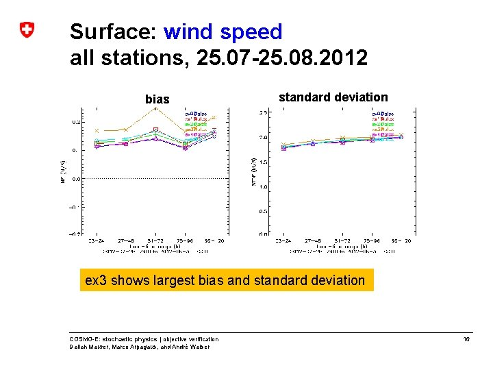 Surface: wind speed all stations, 25. 07 -25. 08. 2012 bias standard deviation ex