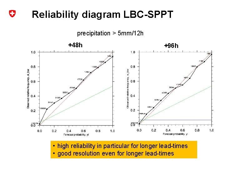 Reliability diagram LBC-SPPT precipitation > 5 mm/12 h +48 h +96 h +48 h