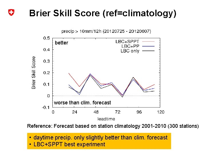 Brier Skill Score (ref=climatology) better worse than clim. forecast Reference: Forecast based on station