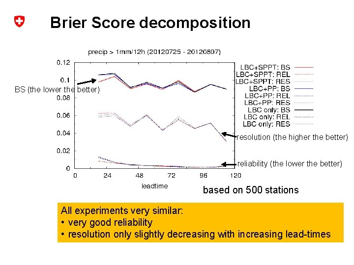 Brier Score decomposition BS (the lower the better) resolution (the higher the better) reliability