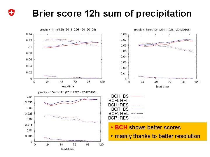 Brier score 12 h sum of precipitation • BCH shows better scores • mainly