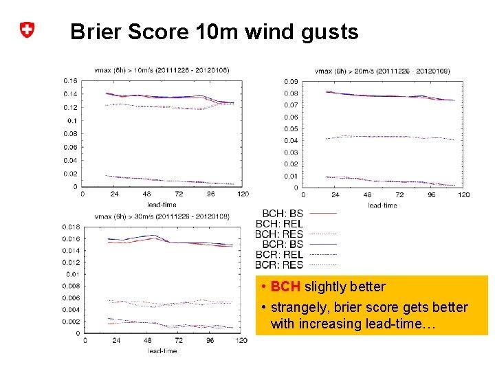 Brier Score 10 m wind gusts • BCH slightly better • strangely, brier score