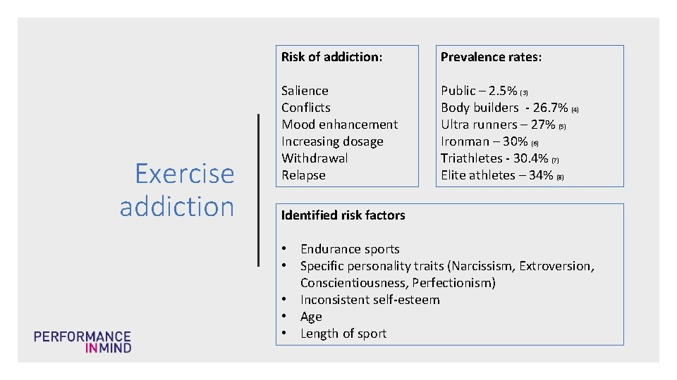 Exercise addiction Risk of addiction: Prevalence rates: Salience Conflicts Mood enhancement Increasing dosage Withdrawal