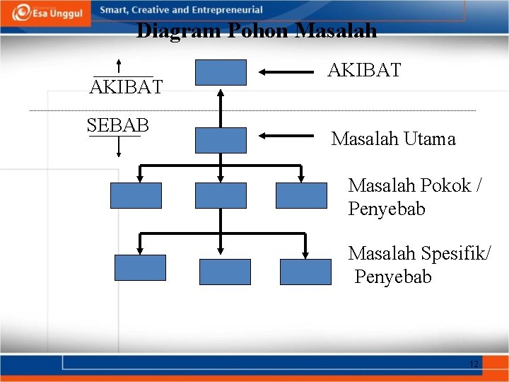 Diagram Pohon Masalah AKIBAT SEBAB AKIBAT Masalah Utama Masalah Pokok / Penyebab Masalah Spesifik/