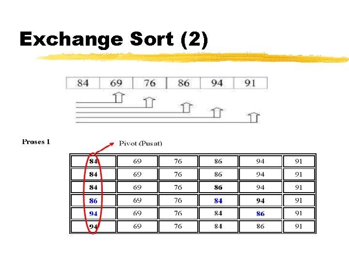 Exchange Sort (2)