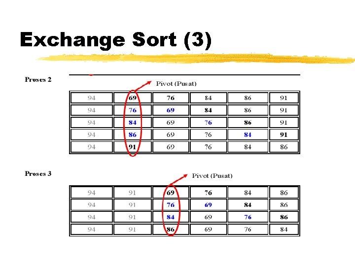 Exchange Sort (3)