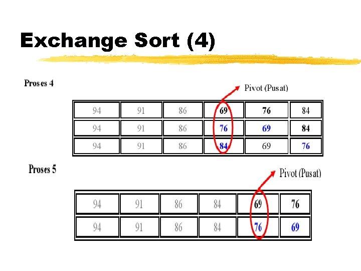 Exchange Sort (4)