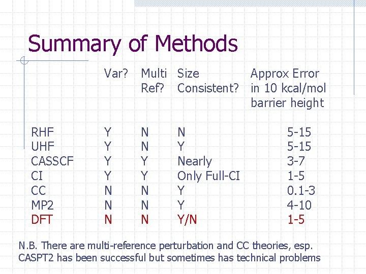 Summary of Methods RHF UHF CASSCF CI CC MP 2 DFT Var? Multi Size