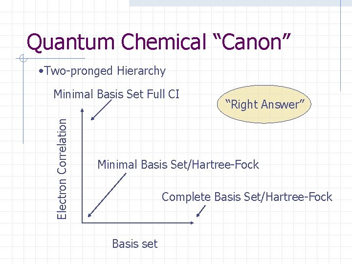 """Quantum Chemical """"Canon"""" • Two-pronged Hierarchy Electron Correlation Minimal Basis Set Full CI """"Right"""