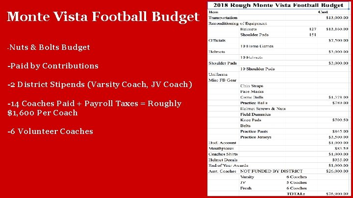 Monte Vista Football Budget Nuts & Bolts Budget - -Paid by Contributions -2 District