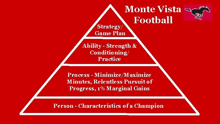 Monte Vista Football Strategy/ Game Plan Ability - Strength & Conditioning/ Practice Process -