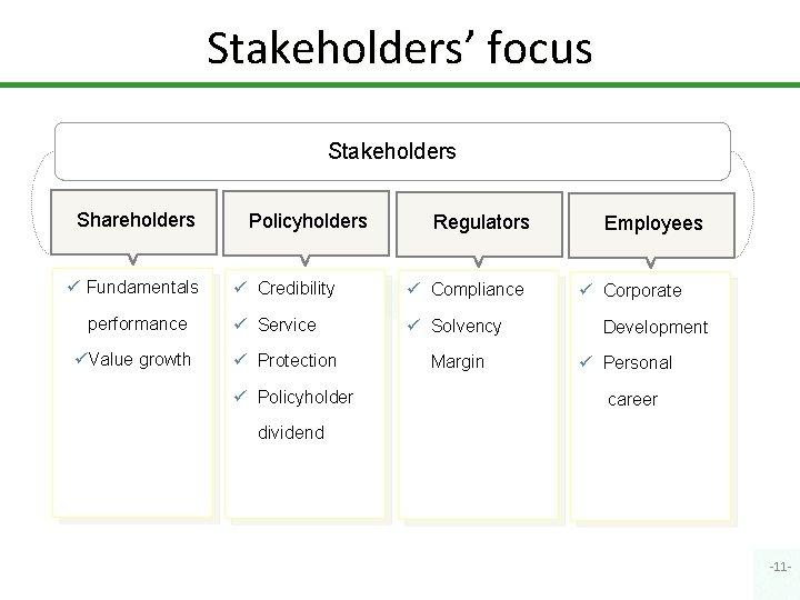 Stakeholders' focus Stakeholders Shareholders ü Fundamentals performance üValue growth Policyholders Regulators ü Credibility ü