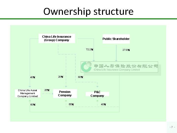 Ownership structure China Life Insurance (Group) Company Public Shareholder 72. 2% 20% 40% China