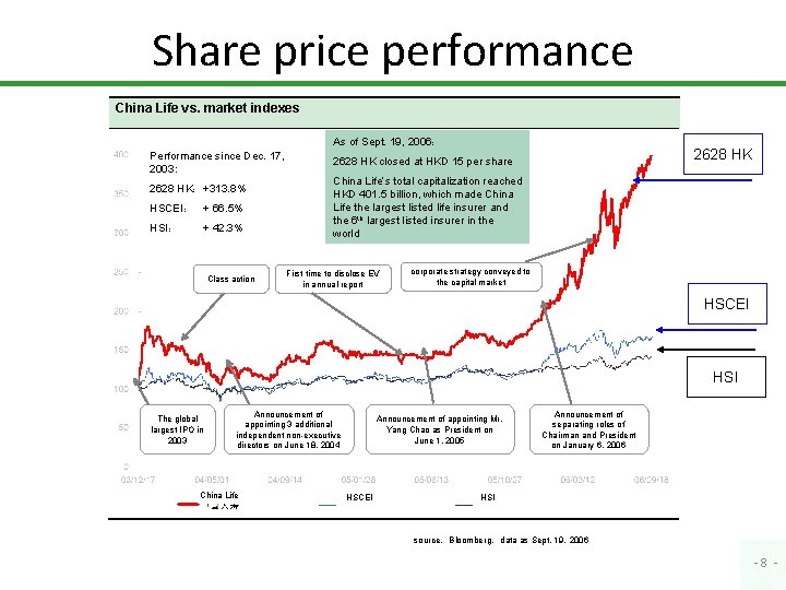 Share price performance China Life vs. market indexes As of Sept. 19, 2006: Performance
