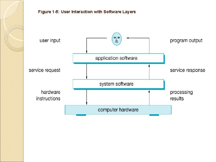 Figure 1 -5: User Interaction with Software Layers