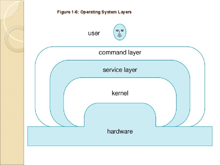 Figure 1 -6: Operating System Layers