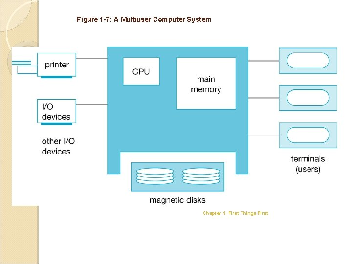 Figure 1 -7: A Multiuser Computer System Chapter 1: First Things First
