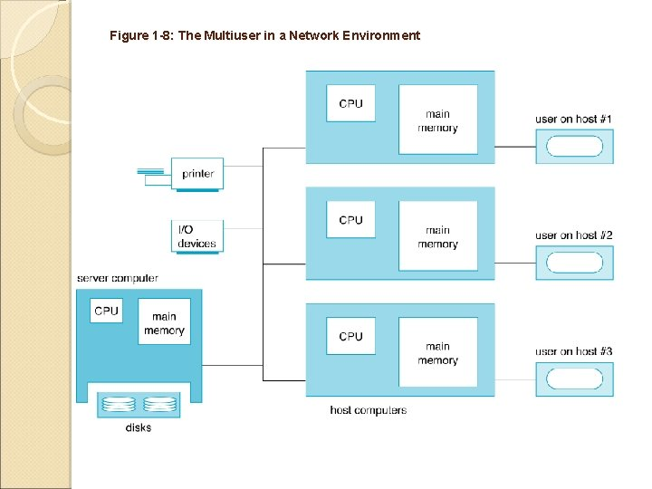 Figure 1 -8: The Multiuser in a Network Environment