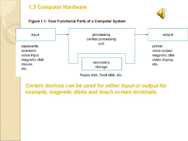 1. 3 Computer Hardware Figure 1 -1: Four Functional Parts of a Computer System