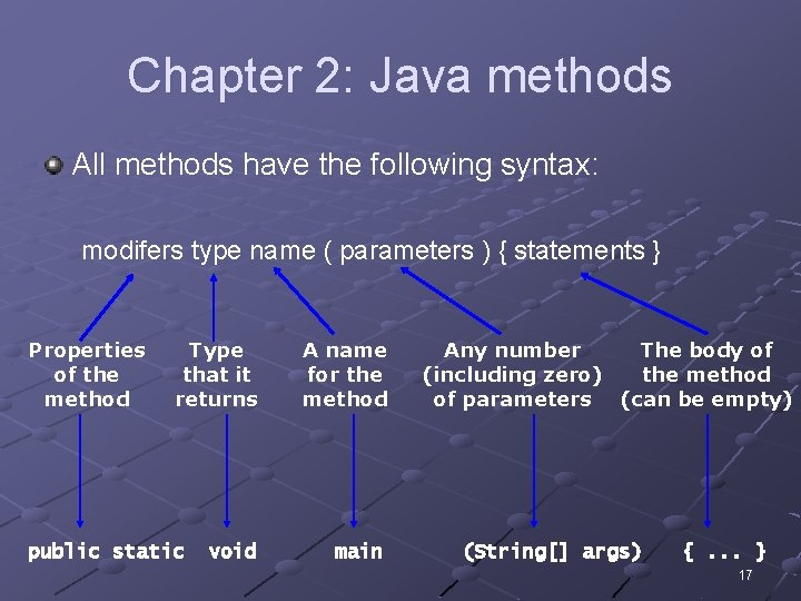 Chapter 2: Java methods All methods have the following syntax: modifers type name (