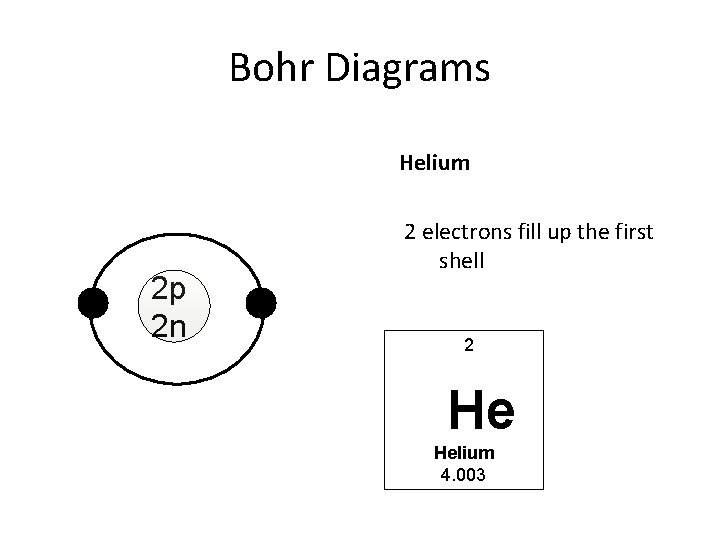 Bohr Diagrams Helium 2 p 2 n 2 electrons fill up the first shell