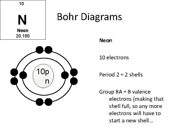 10 Bohr Diagrams N Neon 20. 180 Neon 10 electrons 10 p n Period