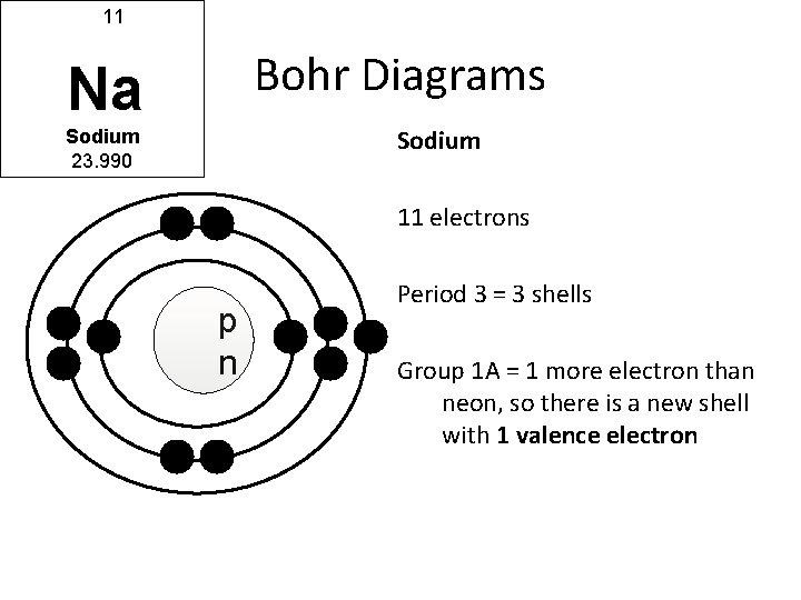 11 Bohr Diagrams Na Sodium 23. 990 11 electrons N p n Period 3