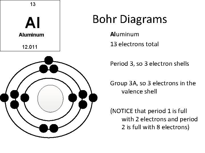 13 Al Aluminum 12. 011 Bohr Diagrams Aluminum 13 electrons total Period 3, so