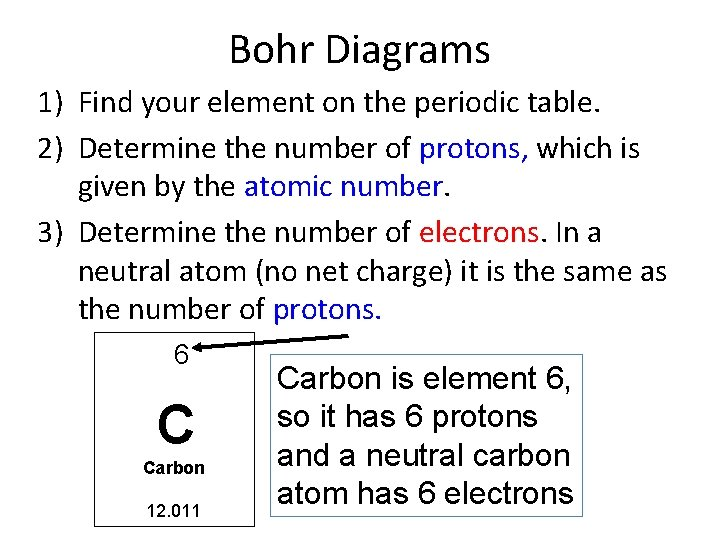 Bohr Diagrams 1) Find your element on the periodic table. 2) Determine the number