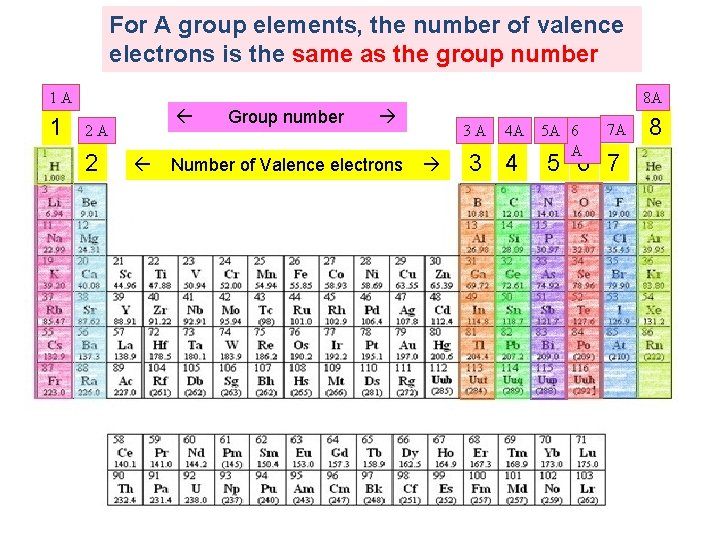 For A group elements, the number of valence electrons is the same as the