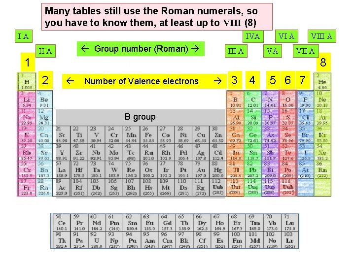 Many tables still use the Roman numerals, so you have to know them, at