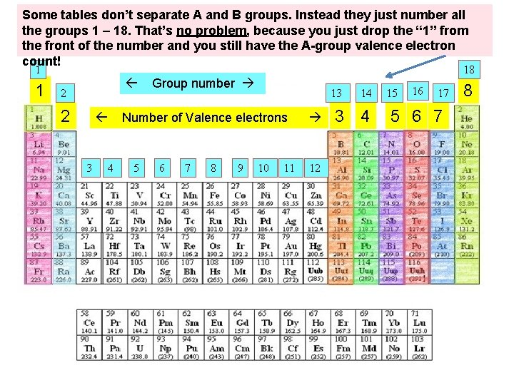 Some tables don't separate A and B groups. Instead they just number all the
