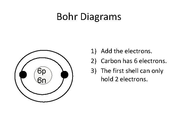 Bohr Diagrams 6 p 6 n 1) Add the electrons. 2) Carbon has 6