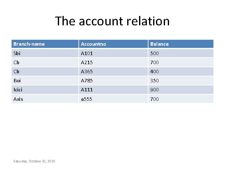 The account relation Branch-name Accountno Balance Sbi A 101 500 Cb A 215 700