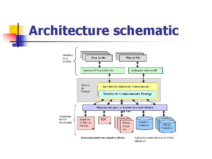 Architecture schematic