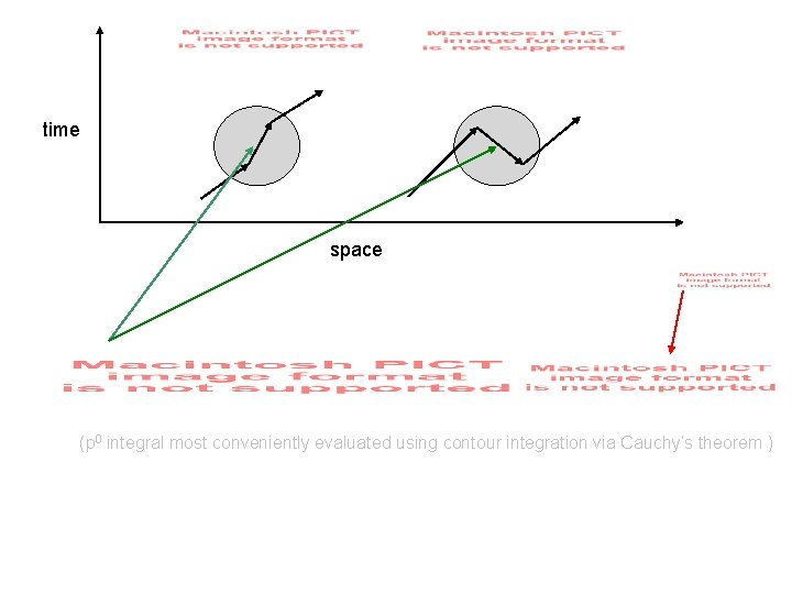 time space (p 0 integral most conveniently evaluated using contour integration via Cauchy's theorem