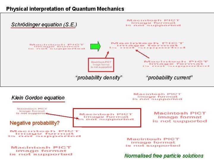 "Physical interpretation of Quantum Mechanics Schrödinger equation (S. E. ) ""probability density"" ""probability current"""