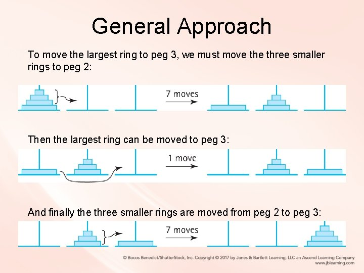General Approach To move the largest ring to peg 3, we must move three